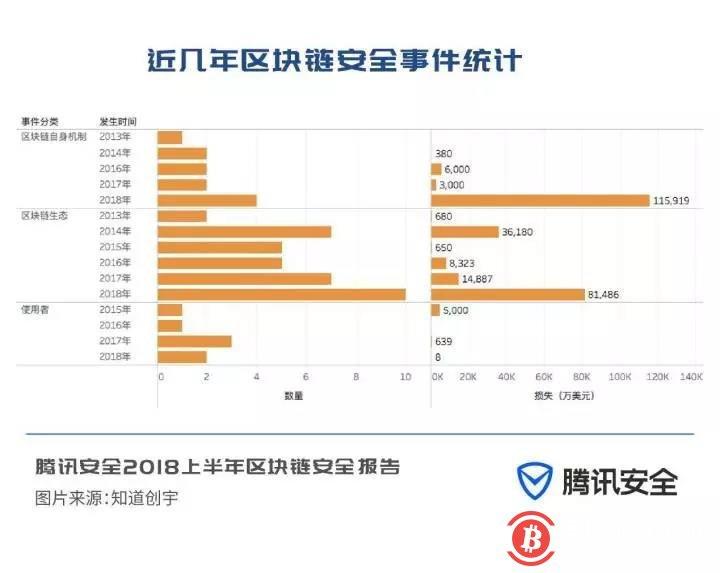 腾讯安全报告:区块链地下黑客仅半年便获利20亿美元