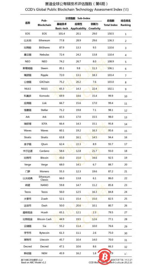 中国区块链排名新出炉   比特币跌至第19位