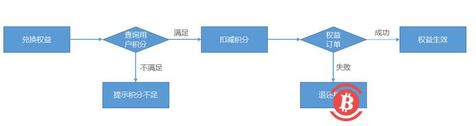 互联网站的积分机制 VS 区块链的激励机制