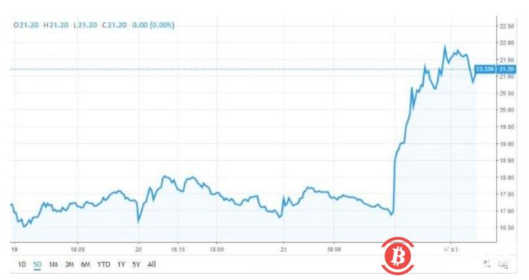 Overstock宣布放弃其零售业务转投区块链,股价瞬间飙升23%