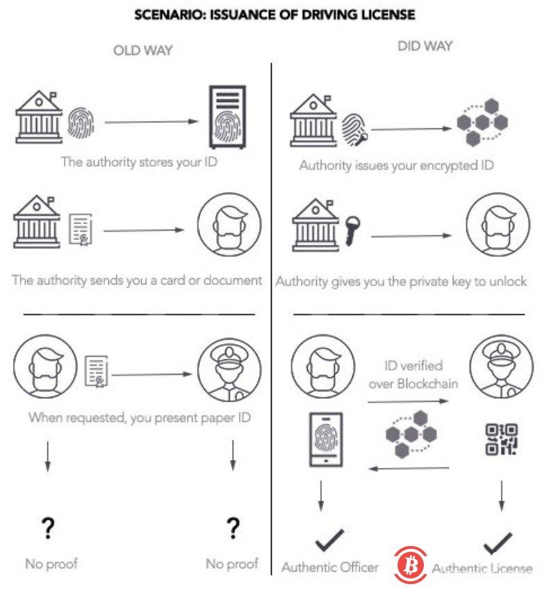 区块链数字身份如何填补互联网缺失的信任层?
