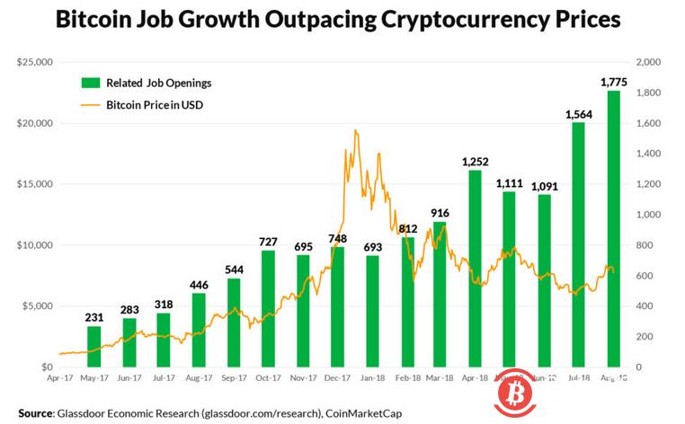 比特币区块链就业市场方兴未艾,达18个月以来的高点