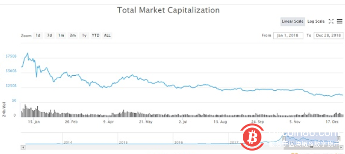 区块链行业2019年展望——跌跌不休的币价何时迎春