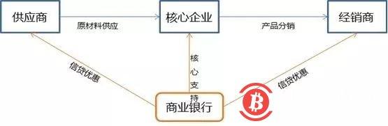 商业银行+区块链的业务场景研究