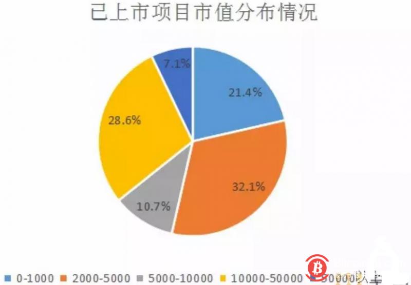 张首晟的区块链投资版图