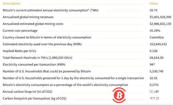 区块链的黑暗面:电力消耗