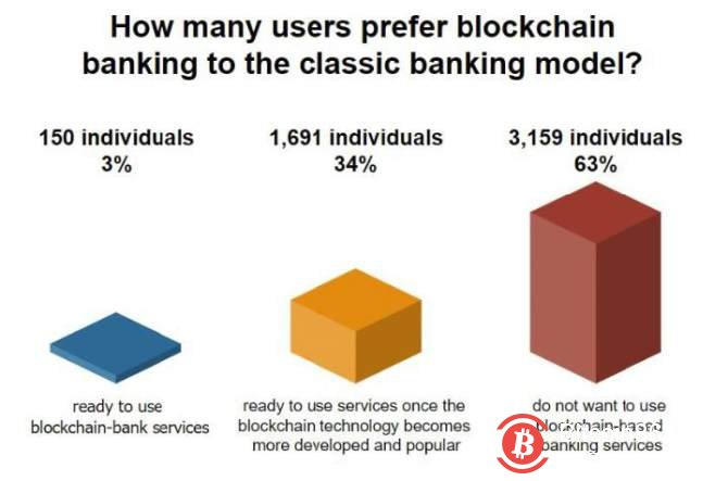 3%的美国人准备使用区块链银行金融业解决方案