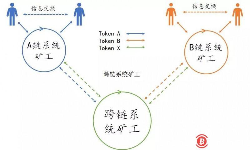 区块链经济学脉络:比特币、货币和价格锚定的误区